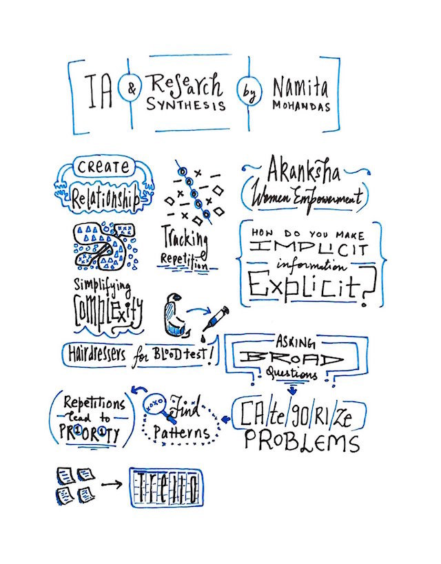 IA And Research Synthesis By Namita Sketchnote @rasagy